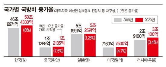 <h1>[디펜스클럽] 긴장압력 치솟는 동북아…군비경쟁 소용돌이</h1>