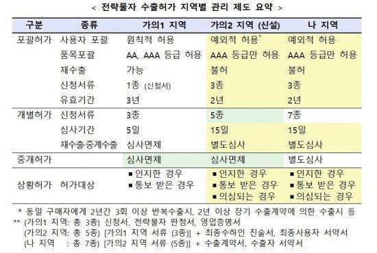 韓, 日에 맞불 '수출 우대국서 제외'…'가의2' 신설·별도 관리(종합2)