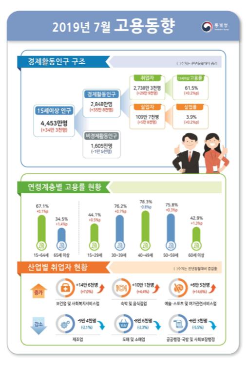 """홍남기 """"취업자 증가 30만 육박""""…제조업은 9만명 감소(종합)"""
