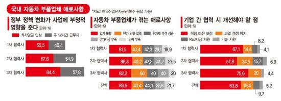 """[단독]불황에 日악재까지…2·3차 車부품사 """"3년 못버틴다"""""""