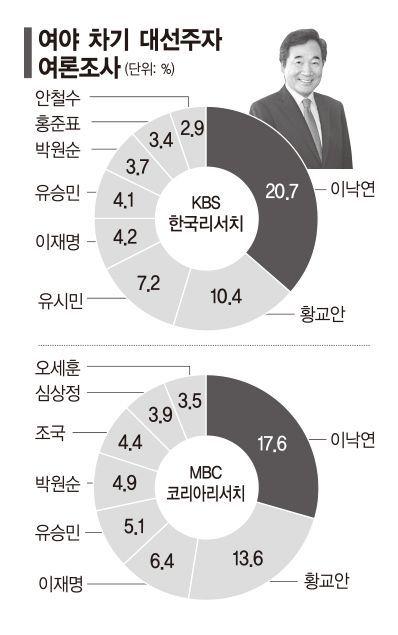 '차기대선' 이낙연, TK 제외 전 지역 1위