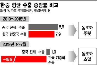 """""""中의 배신, 韓의 도태""""…수출 동조화 현상 깨졌다(종합)"""