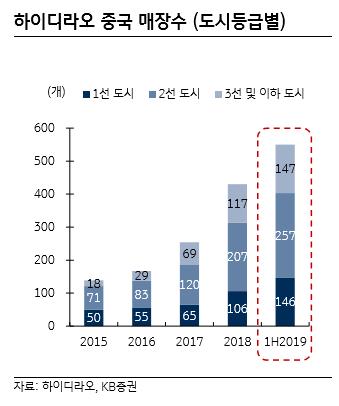 """""""하이디라오, 소비액·회전율 동반 상승으로 고성장 중"""""""