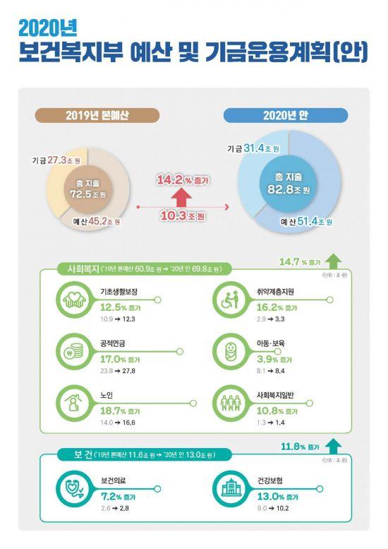 [2020예산안]복지부 82조8200억 '역대 최대'