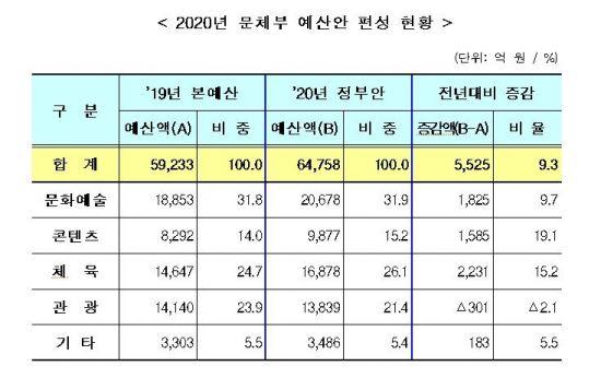 [2020예산안] 문체부 내년 예산, 첫 6조원 돌파...9.3%↑