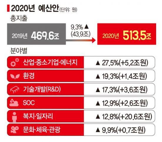 513.5兆 초슈퍼예산…또 9%대 증가