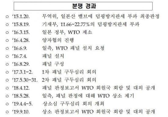 韓·日 공기압 밸브 WTO 분쟁서 韓 승소(종합)
