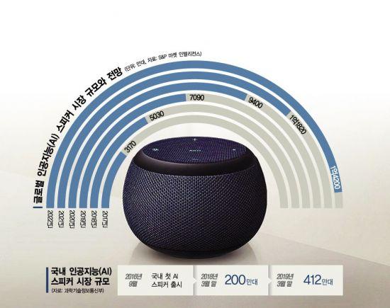 삼성도 AI 스피커 시장 참전…'갤럭시 홈 미니' 출시 임박
