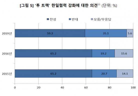 한국인, 일본보다 '아베'에 강한 비호감