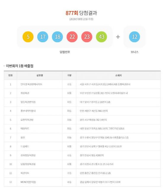 로또 877회 당첨번호 공개…당첨자 배출점은?