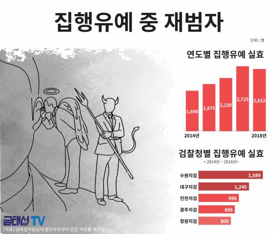 [2019 국감] 뒤통수 맞은 집행유예제도, 집행유예 중 재범자 5년 간 만명 넘어