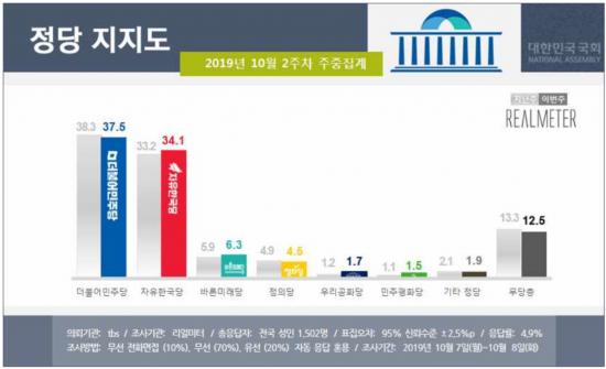 문 대통령 국정 지지율 42.5%…2주째 최저치 경신 [리얼미터]