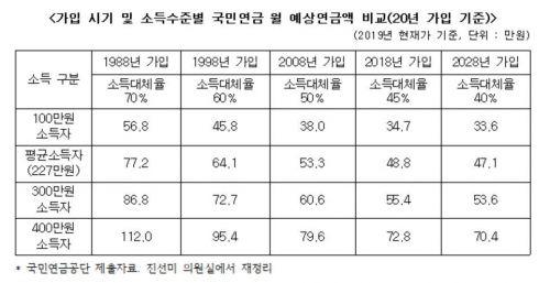 [2019 국감]현행 제도 유지…2028년 가입자 월 연금액 47만1000원 불과