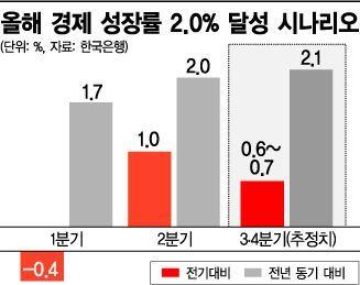 """""""年 2% 성장도 쉽지 않다""""…3분기 산업·재정 먹구름(종합)"""
