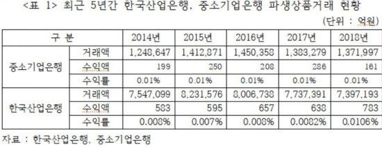 """[2019 국감]김선동 """"국책은행  年 파생상품거래, 산은 740조원·기은 137조원"""""""
