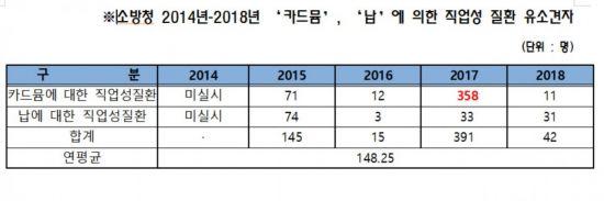 [2019 국감]카드뮴·납 중독 소방관 연평균 148명