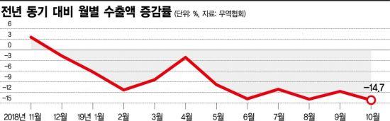 [文정부 반환점]수출 11개월째 내리막…탈원전 논란은 현재진행형