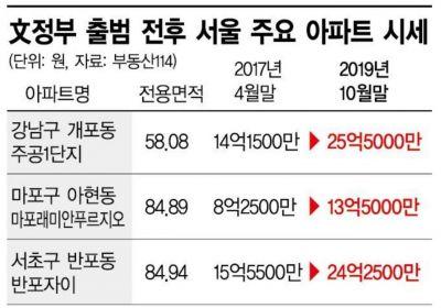 강남아파트, 3.3㎡ 1억시대…2년 반 '15억' 뛴 곳도