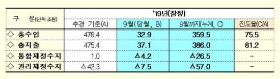 """'57兆 적자' 재정건전성 최악…정부 """"연말엔 개선""""(상보)"""