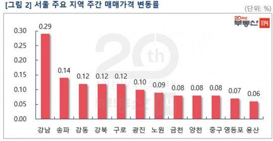 """""""상한제 적용지역 관망 분위기 감지""""…서울 아파트값 0.1% 상승"""