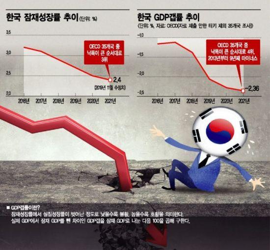 """OECD의 경고 """"한국 경제, 2021년까지 불황 깊어질 것"""""""