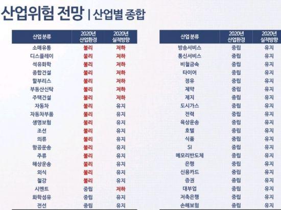 """S&P·나신평 """"내년 실적증가 산업 하나도 없다""""(종합)"""