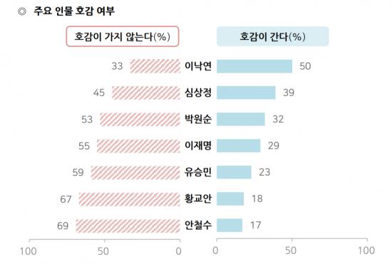 이낙연, 차기 지도자 호감도 50% '1위'…황교안은 18%