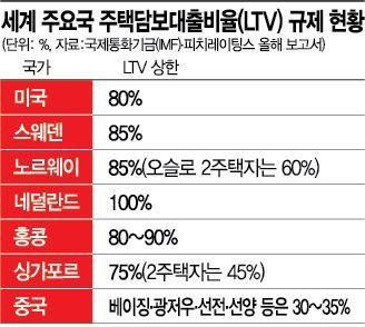 오슬로 2주택자도 LTV 60%인데…전 세계 이런 고강도 규제는 없다