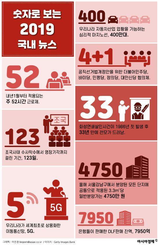 [인포그래픽]숫자로 보는 2019 국내·국제 뉴스