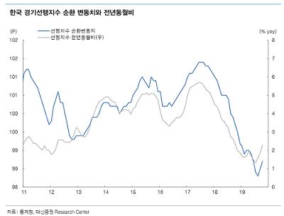 낮아진 금리인하 가능성…채권투자 매력 '뚝'
