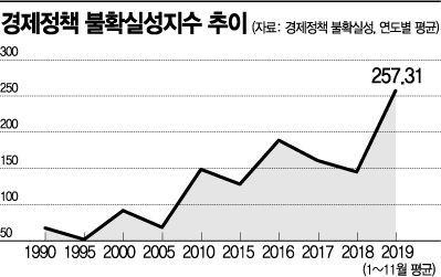 """""""韓 경제정책 불확실성 역대 최고…비시장적 정책 걷어내야"""""""