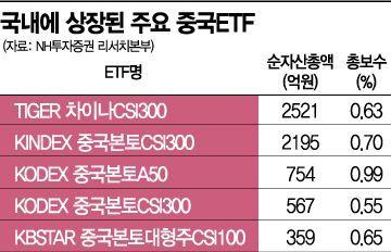 中펀드 수익률 톱5 싹쓸이…올해도 투자 선봉