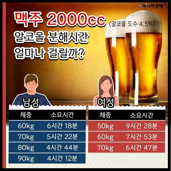 [카드뉴스]여자가 남자보다 먼저 취하는 이유