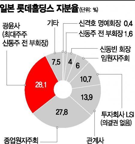 신동빈이 짊어진 '롯데2막'…아직 완성되지 않은 지배구조