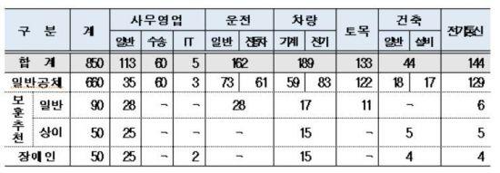 한국철도, 올 상반기 850명 신입사업 채용…2월 7일~10일 접수