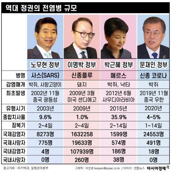 [인포그래픽]역대 정권의 전염병 규모
