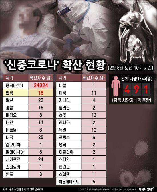 [인포그래픽]'신종코로나' 확산 현황(2월 5일 오전 10시 기준)