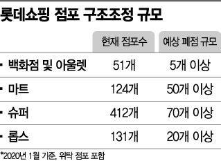 롯데쇼핑 200곳 정리… 유통업 도미노 되나(종합)