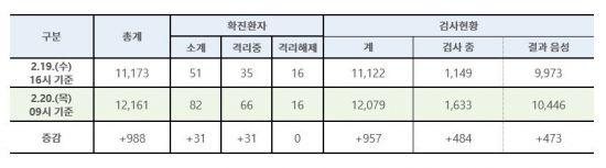 코로나19 환자 밤사이 31명 늘어 총 82명…대구·경북만 30명 추가(상보)