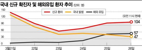 """의심증상 입국자, 제주 여행 '일탈'…""""최악의 사례""""(종합)"""