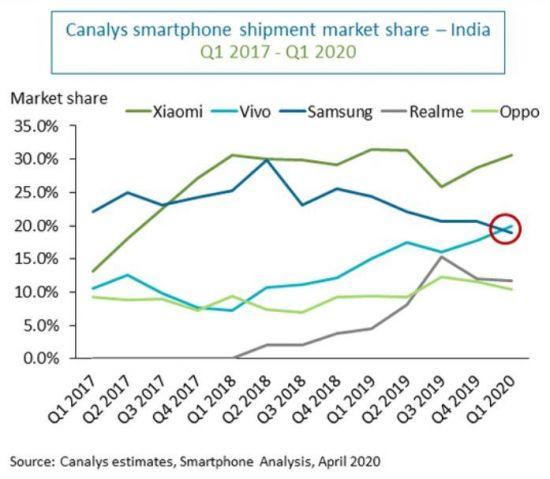 3위로 밀린 삼성전자…中비보, 인도 스마트폰 시장서 삼성 앞질러
