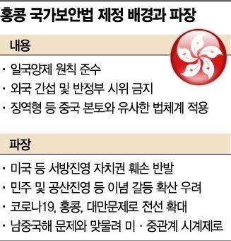 최악 미·중관계, '홍콩폭탄'까지 터져...양회서 홍콩 국가보안법 제정