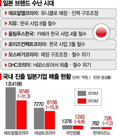 '뜨거운 불매 맛' 日 브랜드 수난시대…한국서 줄줄이 짐싼다