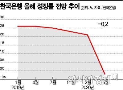 22년만 '역성장' 위기…韓銀, 성장률 -0.2%전망·기준금리 인하(종합2보)