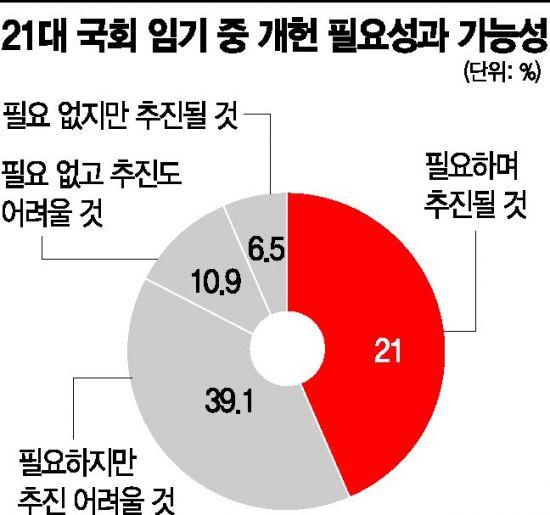 """3명중 1명, """"난 보수도 진보도 아냐""""…통합당도 김대중·노무현 존경"""
