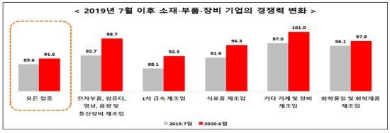 日수출규제 1년, 韓 반도체·디스플레이 소부장 경쟁력 '상승'