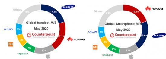 화웨이와 엎치락 뒤치락…5월 글로벌 휴대폰 1위 삼성