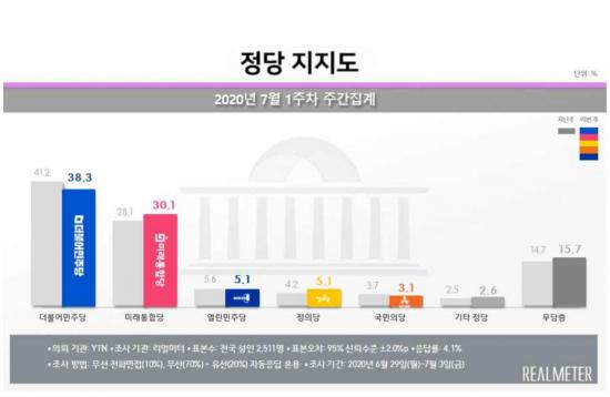 민주당 지지율 40% 붕괴…등돌리는 중도층·20대 [리얼미터]