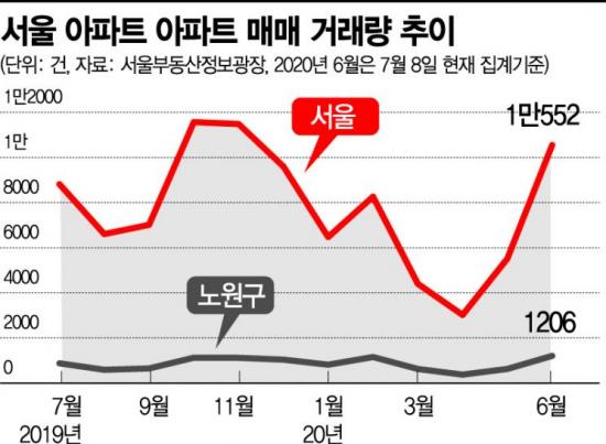 서울 6월 주택거래 1만건 돌파…30대 주도 '패닉 바잉'