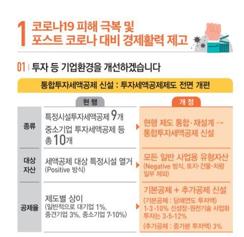 한국판 뉴딜 세액공제 늘린다…투자 늘린 기업엔 3% 추가공제